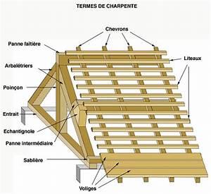 Bois De Charpente Point P : les 24 meilleures images du tableau technique charpente ~ Dailycaller-alerts.com Idées de Décoration