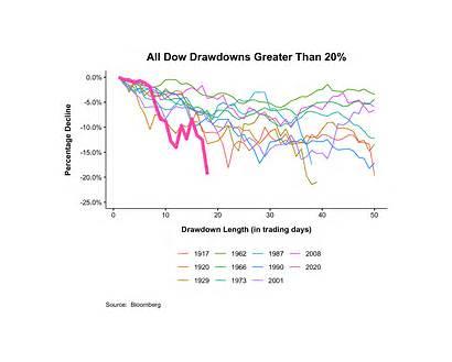 Market Chart Covid Payroll Cut Tax Sell