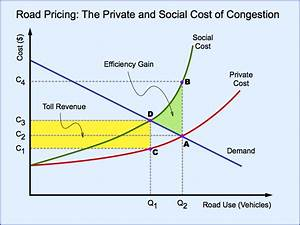 How Does Mobility Pricing Work