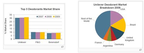 Deodorants Market Analysis: Acquisition of Sanex by ...