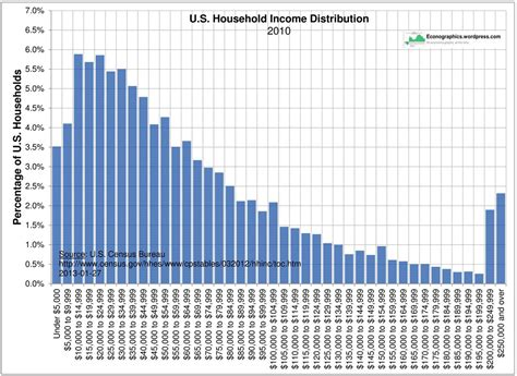 united states bureau of the census u s household income distribution econographics