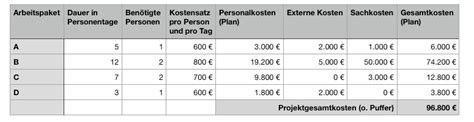 einfache einfache kostenplanung im projektmanagement fuer
