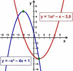 Quadratische Funktion Berechnen : unterrichtshilfen f r das fach mathematik ~ Themetempest.com Abrechnung