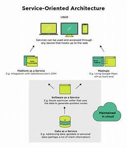 Service oriented architecture soa for Service oriented architecture examples