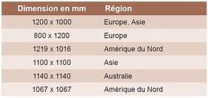 Dimension Palette Europe : comparatif des supports de manutention palettes standards ~ Dallasstarsshop.com Idées de Décoration