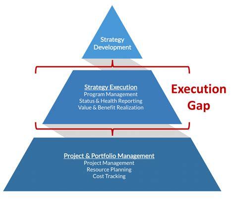 filling  strategy execution gap shibumi