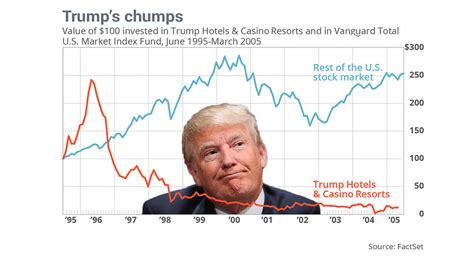 Donald Trump was a stock market disaster - MarketWatch