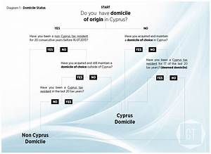 Cyprus Reforms Its Tax System