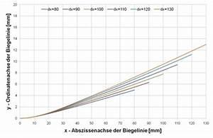 Biegelinie Berechnen : biegen lehrstuhl f r umformtechnik ~ Themetempest.com Abrechnung