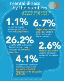 Mental Illness - Facts & Numbers Mental Health and Behavior
