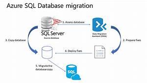 Sql Server Database Migration To A Single  Pooled Database
