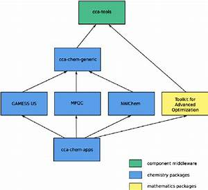 Diagram Of Software Package Dependencies For The Qcsap