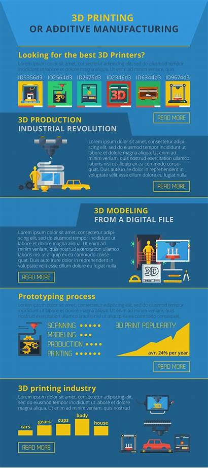 3d Printing Manufacturing Infographic Vector Banner Additive