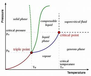 Triple Points Sulfur Phase Diagram