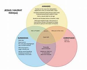 Sunni And Shia Venn Diagram