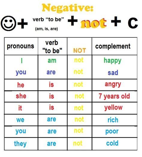 Unit 3 Verb To Be (negative Longshort Form)  English Class