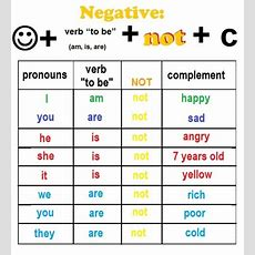 Unit 3 Verb To Be (negative Longshort Form)  English Class
