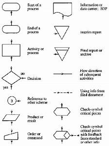 Process Flow Diagram Meaning Of Symbols