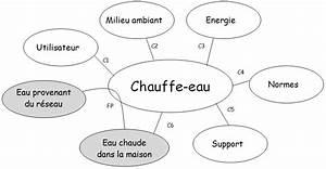 Diagramme Pieuvre Chaudiere