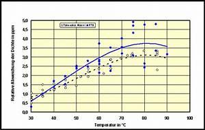 Messung Der Wasserdichte Bei Temperaturen Zwischen 30  U00b0c