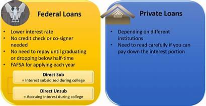 Loans Student Federal Apply Private Types Benefits