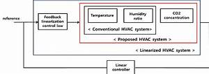 Overall Block Diagram For Controlling The Proposed Hvac