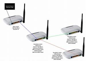 Wireless Router Wiring Diagram