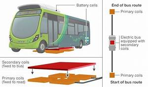 Wirelessly Charged Bus Hits Uk Roads