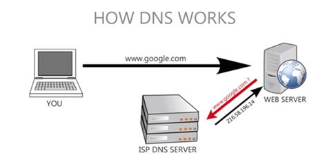 "How To Fix ""dns Server Not Responding"" Problem. Divinity School Rankings Director It Security. Stevens Institute Of Technology Application. Ediscovery Software Reviews Car Ins Quotes. Great Plains Accounting How To Finance A Home. Medical Laboratory Technician Education And Training. Does Laser Tattoo Removal Hurt. Centerville Auto Repair Easy Web File Sharing. Event Planner Certification At Home Security"