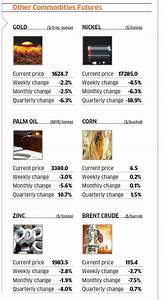 Us  Europe Data Take A Toll On Commodities