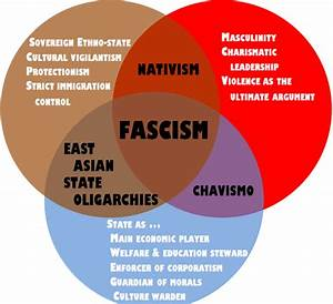 35 Communism Vs Fascism Venn Diagram