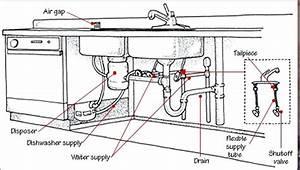 Kitchen Plumbing Height Of Kitchen Sink Kitchen Sink