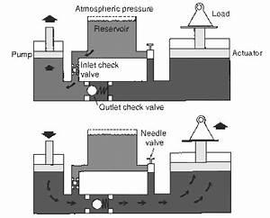 Basic Hydraulic Jack System Schematic