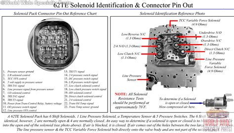 chrysler vw te valve body   solenoid pack