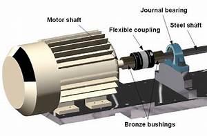 Subassembly Of Motor Shaft  Bronze Bushings  Flexible