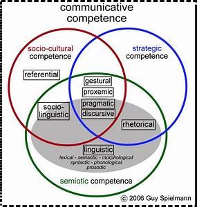 Communicative C... Competence