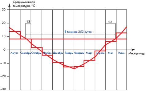 Приложение Ц. Максимальные и средние значения суммарной солнечной радиации прямой и рассеянной при безоблачном небе в июле . ГАРАНТ