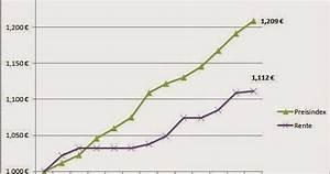 Ertragsanteil Rente 2014 : der goldene adler rentensteigerung im vergleich zur inflation ~ Lizthompson.info Haus und Dekorationen