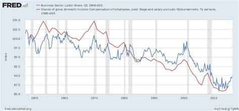us labor bureau wage