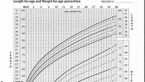 Pediatric Growth Chart Youtube