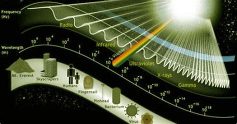 Spectrum and Spectroscopy ~ Chemistry Dictionary