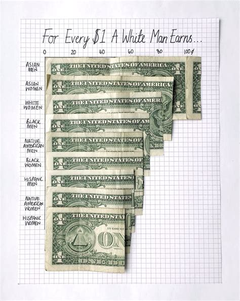 reads equal pay day vision national womens