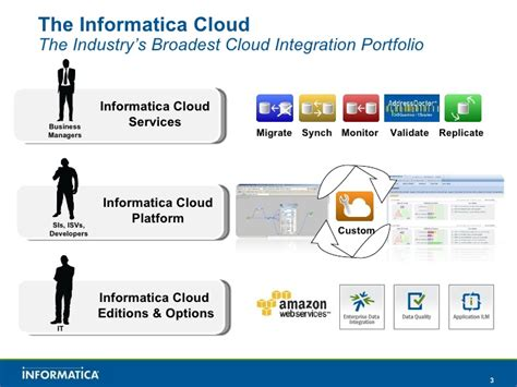informatica cloud pricing informatica cloud enterprise class data integration as a