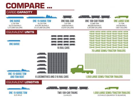 Cargo Capacity Of Different Transportation Modes Central