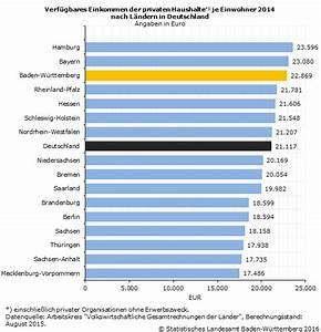 Verfügbares Einkommen Berechnen : verf gbares einkommen 2014 um 1 5 prozent gestiegen statistisches landesamt baden w rttemberg ~ Themetempest.com Abrechnung
