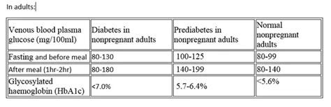 blood sugar range  considered normal    year