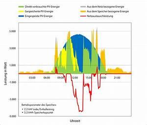 Pv Eigenverbrauch Berechnen : dezentrale batteriespeicher als l sung sunny der sma corporate blog ~ Themetempest.com Abrechnung