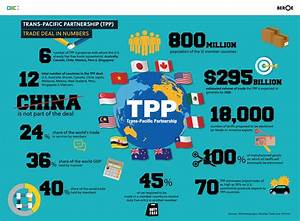 Trans Pacific Partnership (TPP) trade deal on the brink