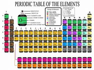 Colorful Periodic Table Of The Chemical Elements