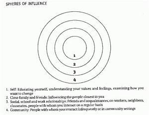 Leader Resource 2  Spheres Diagram